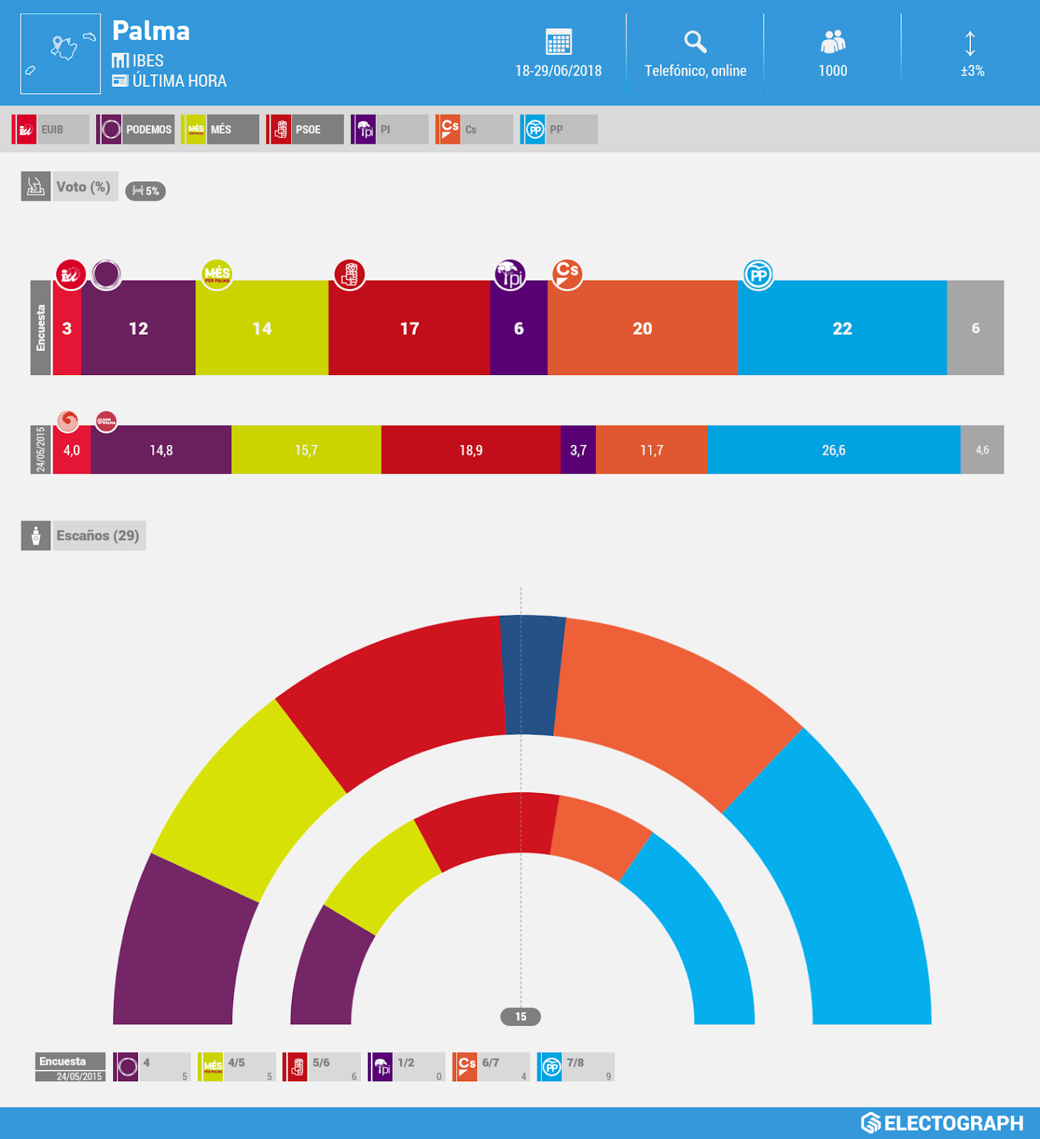 Gráfico de la encuesta para elecciones municipales en Palma realizada por IBES para Última Hora en junio de 2018