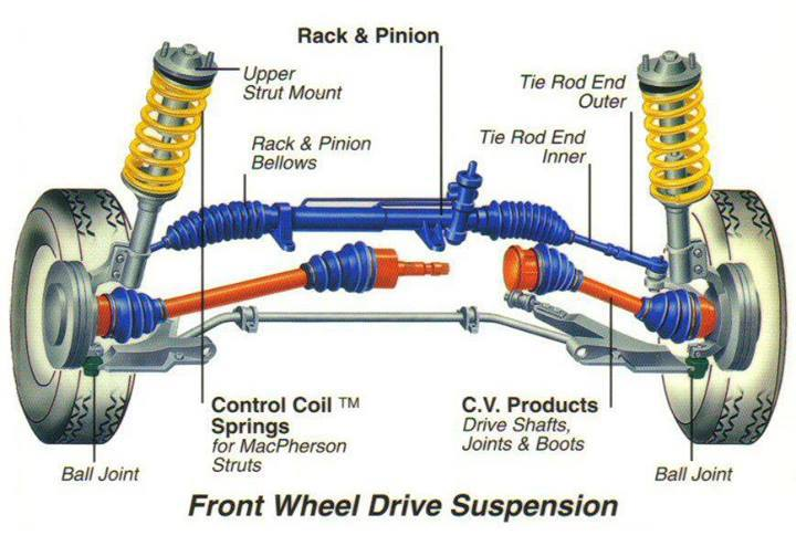 Suspension System Automotive Technology