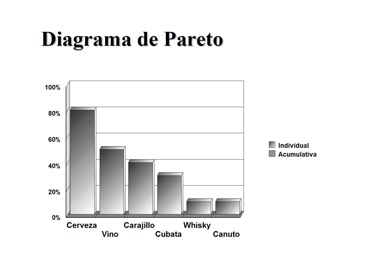el diagrama de pareto tambi n llamado curva 80 20 o distribuci n a b c es una gr fica para organizar datos de forma que estos queden en orden descendente  [ 1403 x 992 Pixel ]