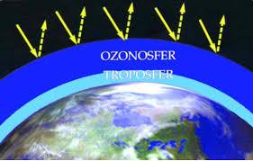 Atmosfer: Pengertian Dan Komposisi Atmosfer