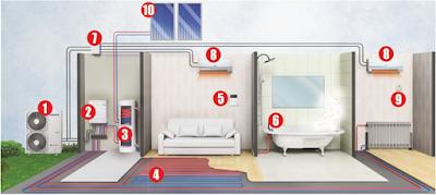 zainstaluj pompe ciepła w Twoim domu