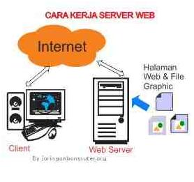 CARA KERJA SERVER MELAYANI PERMINTAAN HTTP ~ TEKNIK ...