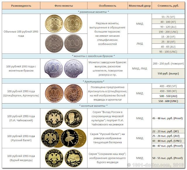 Стоимость 100 рублей 1993 года