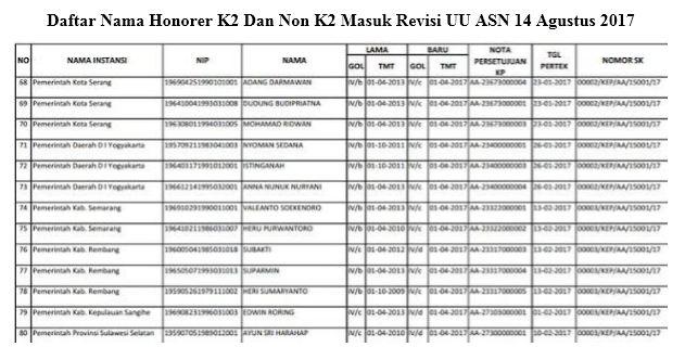 Daftar Nama Honorer K2 Dan Non K2 Masuk Revisi UU ASN 14 Agustus 2017