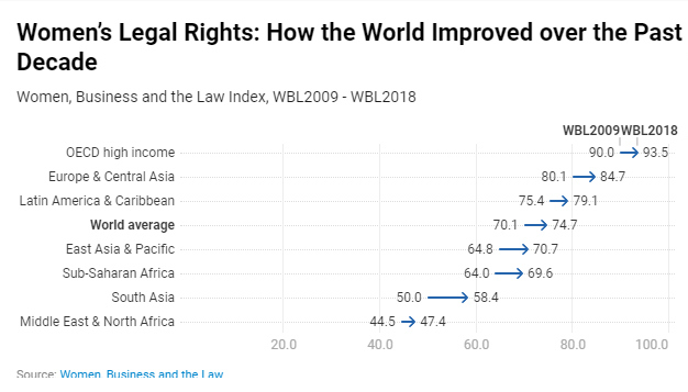 Chart Attribute: WBL2019 How World Improved Past Decade