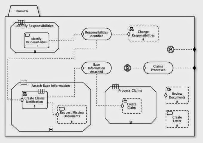 Inside BPM and SOA: OMG released formal version of CMMN 1.0