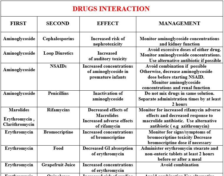 تلخيص جميع التداخلات الدوائية في ورقتين فقط