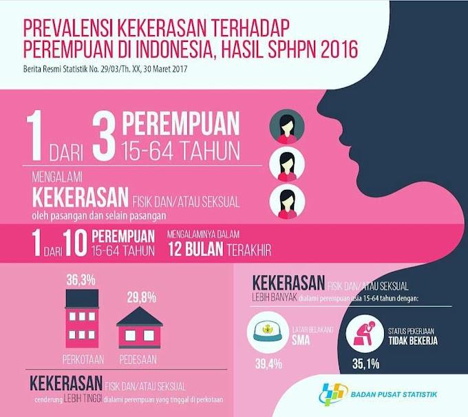 Perempuan Indonesia: Dijambak, Didorong, Diraba dan Dipaksa Melakukan Hubungan Seksual