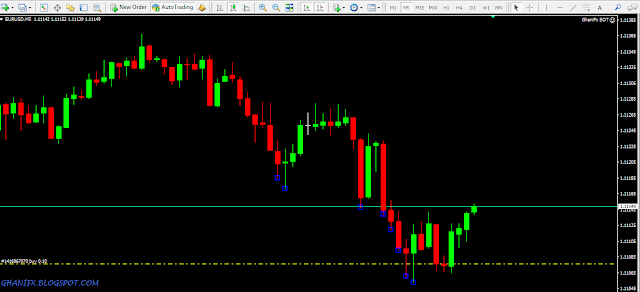 GhaniFx Wyckoff SOT Indicator