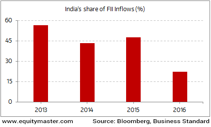 impact of fii on share market This paper examines the impact of daily foreign institutional investors' (fiis) investments on the indian market from january 2010 through january 2014 the mot.