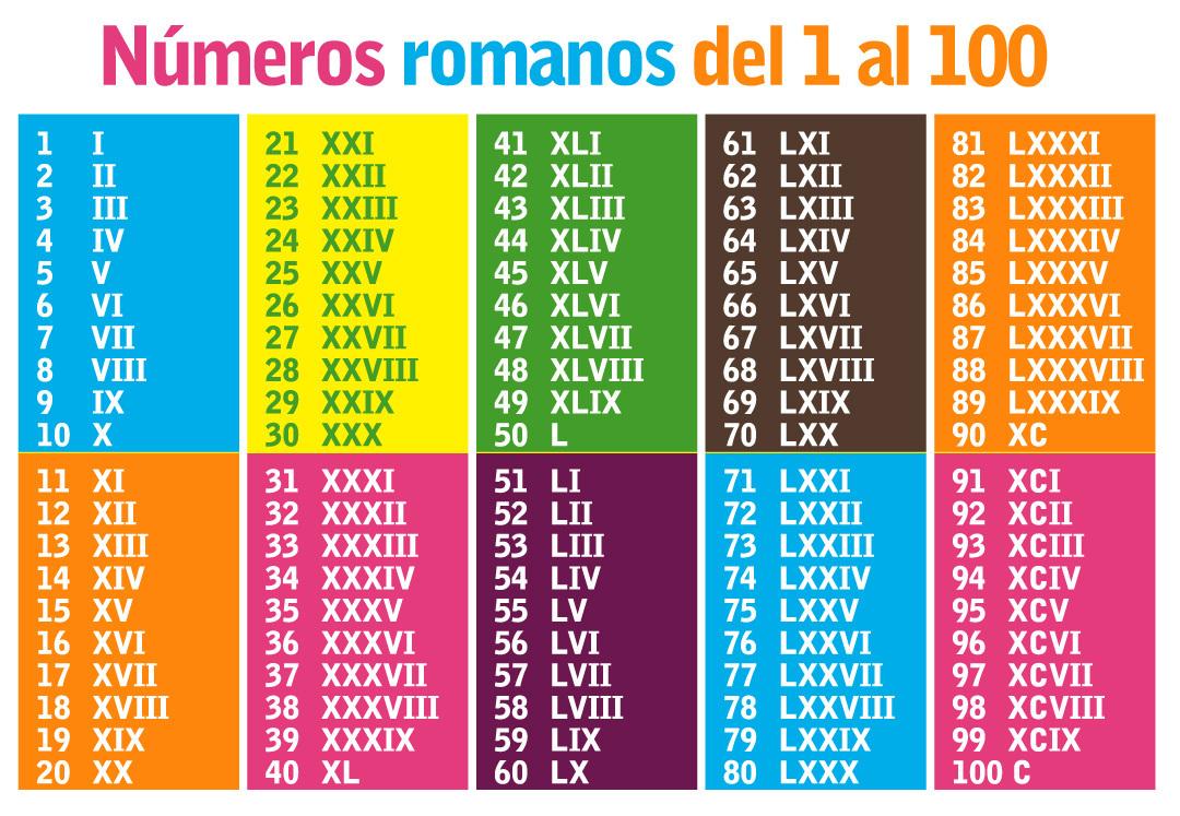 Mi Cole Luis Cernuda Campanillas T1 4º Números Romanos