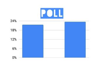 NPower Poll - Which Department In Community Police Would You