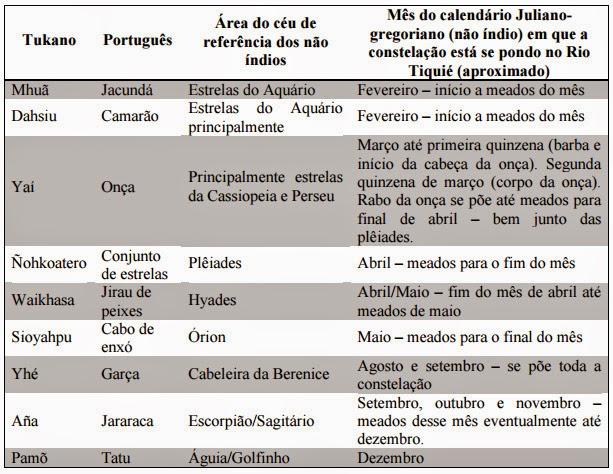 nomes das principais constelações povo tukano