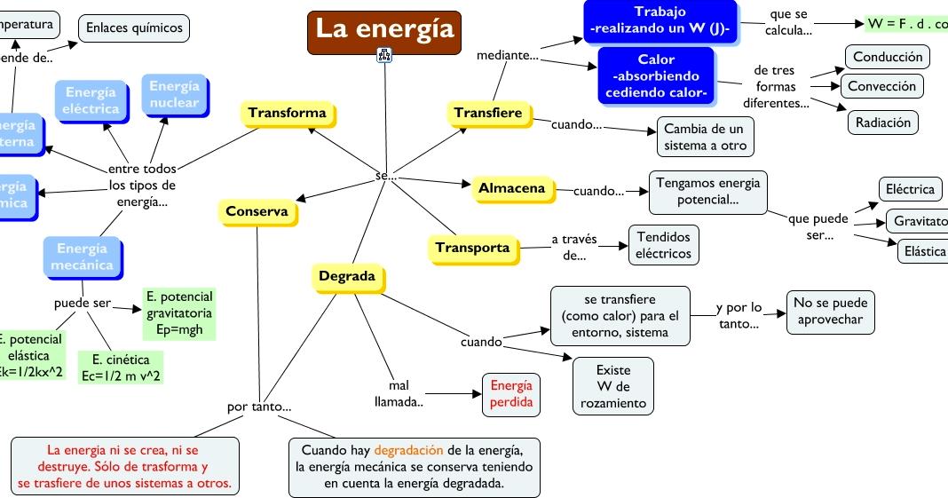 Física y Química de 3º ESO: La energía y sus cambios