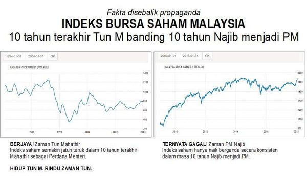 Indeks saham adalah penanda penting jikalau ekonomi baik atau teruk