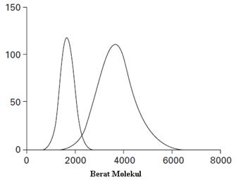 Chanifans blog jenis jenis karakterisasi pada polimer metode ini dapat menentukan distribusi berat molekul sampel polimer dengan sangat baik ccuart Choice Image