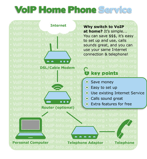 How cheap VoIP home phone service works