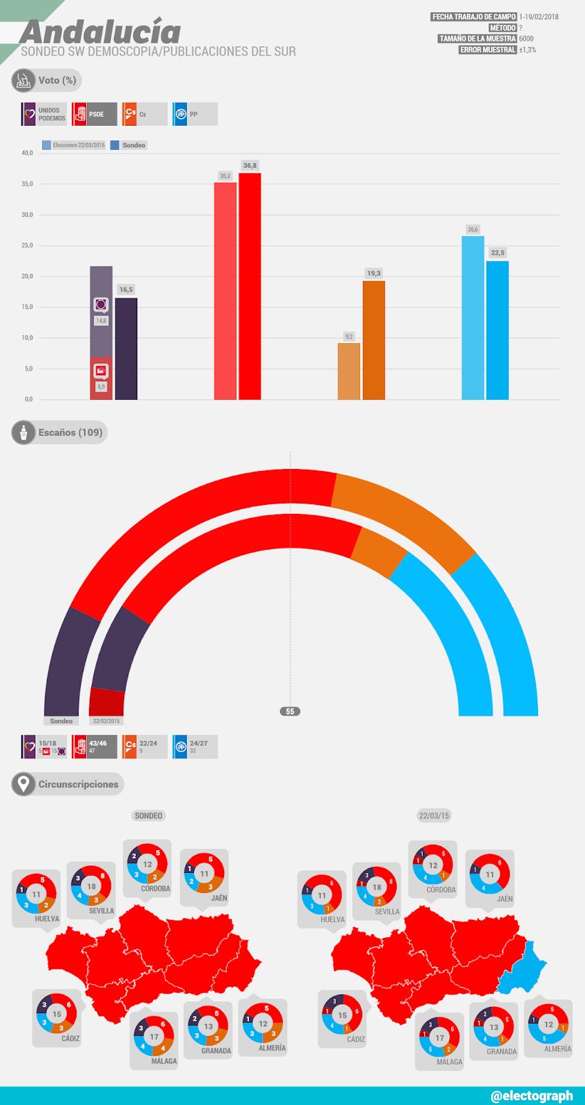 Gráfico de la encuesta para elecciones autonómicas en Andalucía realizada por SW Demoscopia para Publicaciones del Sur en febrero de 2018