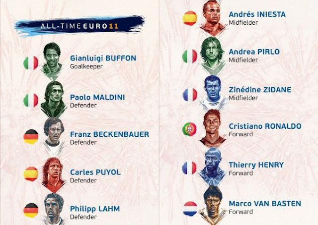 Διαβάστε ποιοι ποδοσφαιριστές απαρτίζουν την κορυφαία ενδεκάδα στην ιστορία του Euro