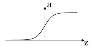 left shifted sigmoid function   APDaga   DumpBox   Coursera