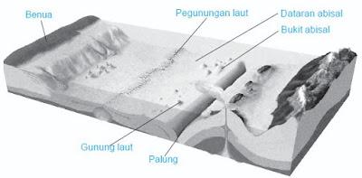 Pengertian Litosfer (Kerak Bumi), Bentuk dan Macam-macam Batuan Penyusun Kerak Bumi