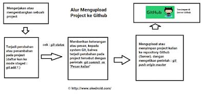 Alur Langkah Langkah Mengupload Project ke Github