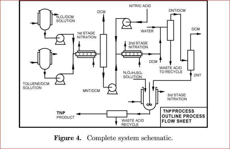 unit process lab  notes