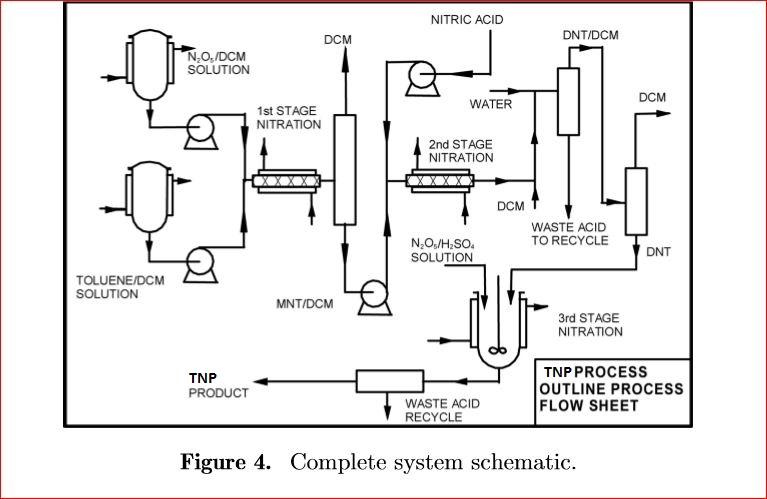 process flow diagram software visio