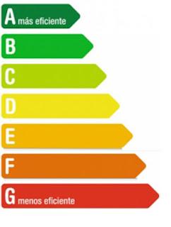Etiqueta Energética obtenida del Certificado Energético