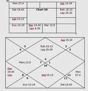 Bhrigu-Nadi Astrology Research Portal: Some Astrological