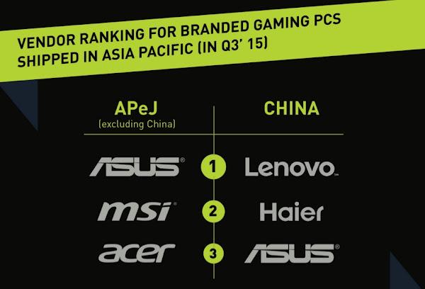 Gaming PC Ranking
