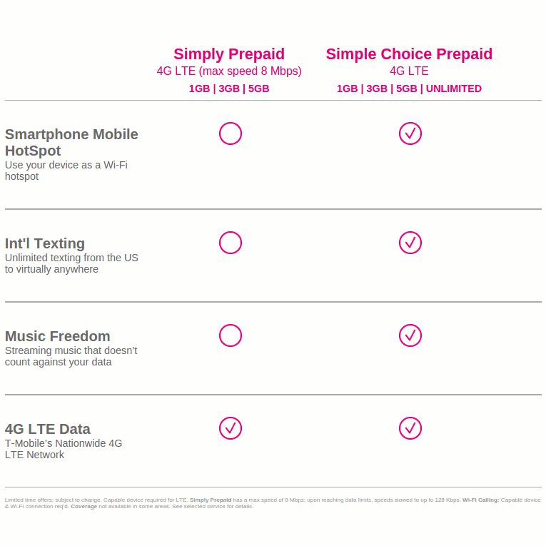 T-Mobile Launches Simply Prepaid Plans, Discontinues Daily Plans