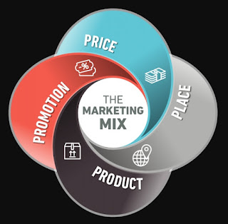 teori bauran pemasaran