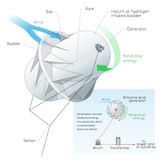 Power generation using Wind turbine Kites