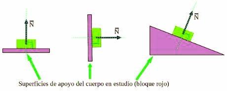 ejemplos de fuerza normal