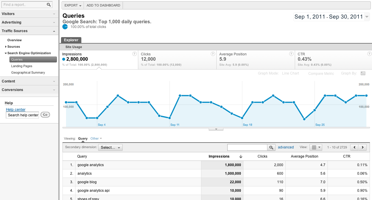 Google Analytics shows Webmaster Tools data for SEO analysis