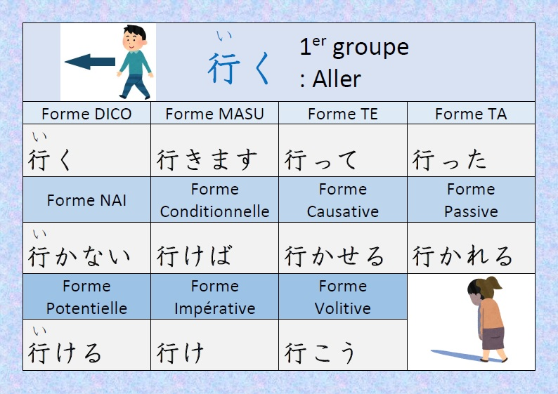 Japonais Kanji Ɨ¥æœ¬èªž Ƽ¢å— Conjugaison Du Verbe È¡Œã Iku Aller En Japonais