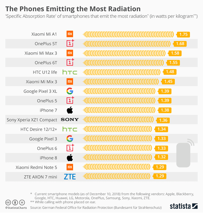 Xiaomi and OnePlus devices emit highest radiation according to research