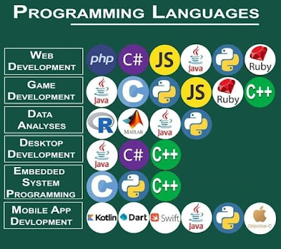 Purpose of Programming Languages - 2020