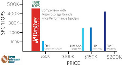 DataCore's Parallel I/O Software Runs Enterprise Storage and Application Workloads at $ per SPC IO/s