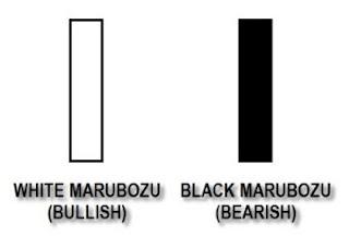 Marubozu Candlestick Pattern