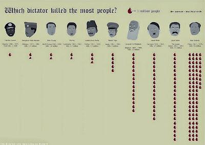 Wer war der schlimmst Diktator