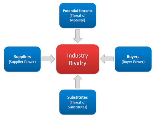 Important part of buyers and suppliers