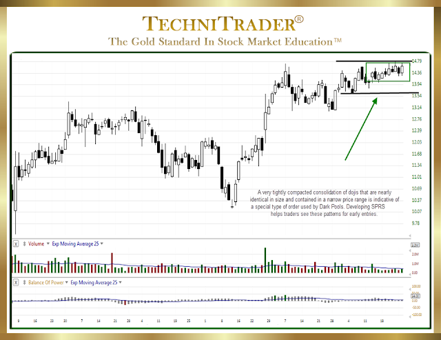 very tightly compacted dojis help traders see patterns for early entries - technitrader