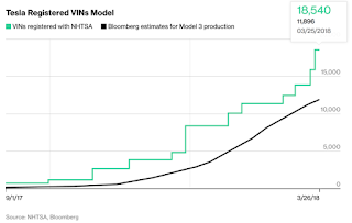 Tesla Registed VINs Model 3 (Source: NHTSA, Bloomberg) Click to Enlarge.