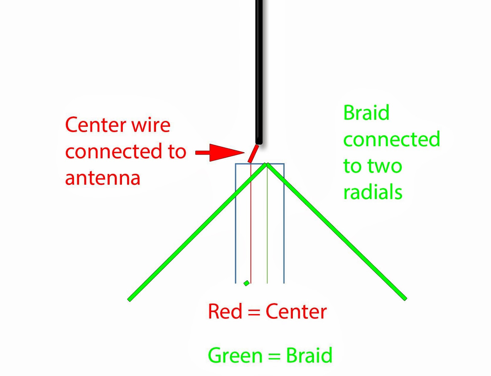 Beginner Antennas Radio For Everyone F Type Pcb Balun Circuit Diagram Antenna Rtl Sdr Diy Newbie Tips
