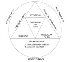 7 Fungsi Koordinasi Dalam Proses Manajemen