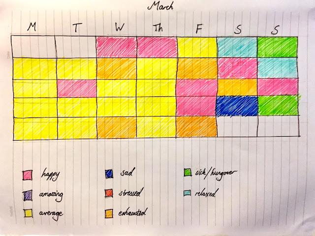 Mood tracking calendar chart