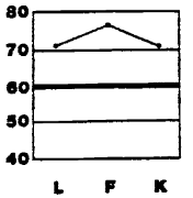 An invalid profile on the Minnesota Multiphasic Personality Inventory. High Lie, inFrequency, and K-corrections indicate that further interpretation of results would be a waste of time
