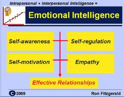 Phd thesis emotional intelligence